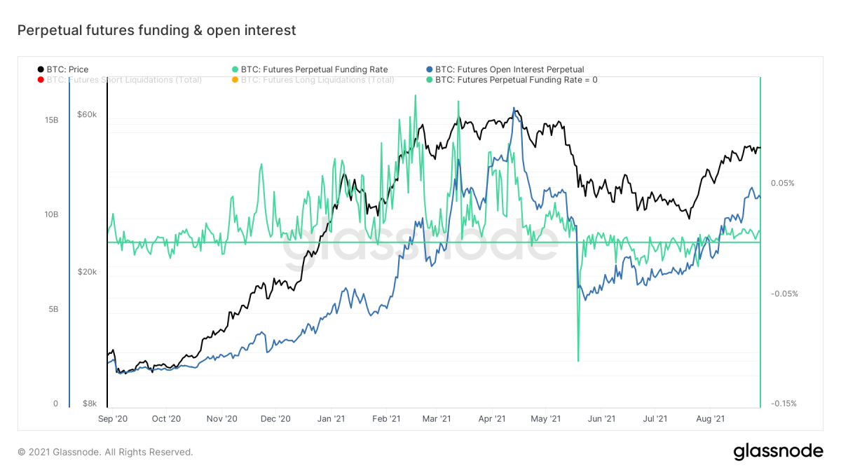 Figure 14: Funding and open interest in perpetual bitcoin figures (Source).