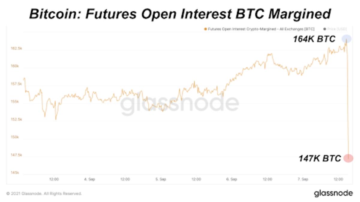 Bitcoin: Futures Open Interest BTC Margined