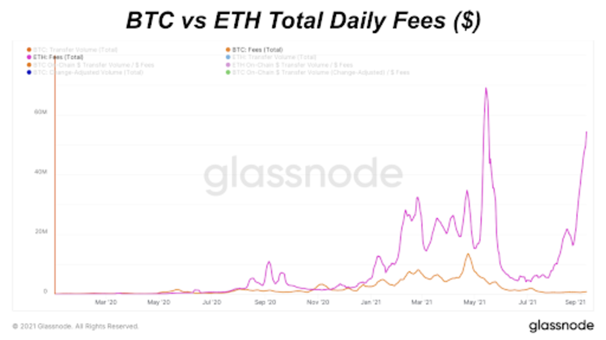 BTC Versus ETH Daily Fees ($) (Linear)
