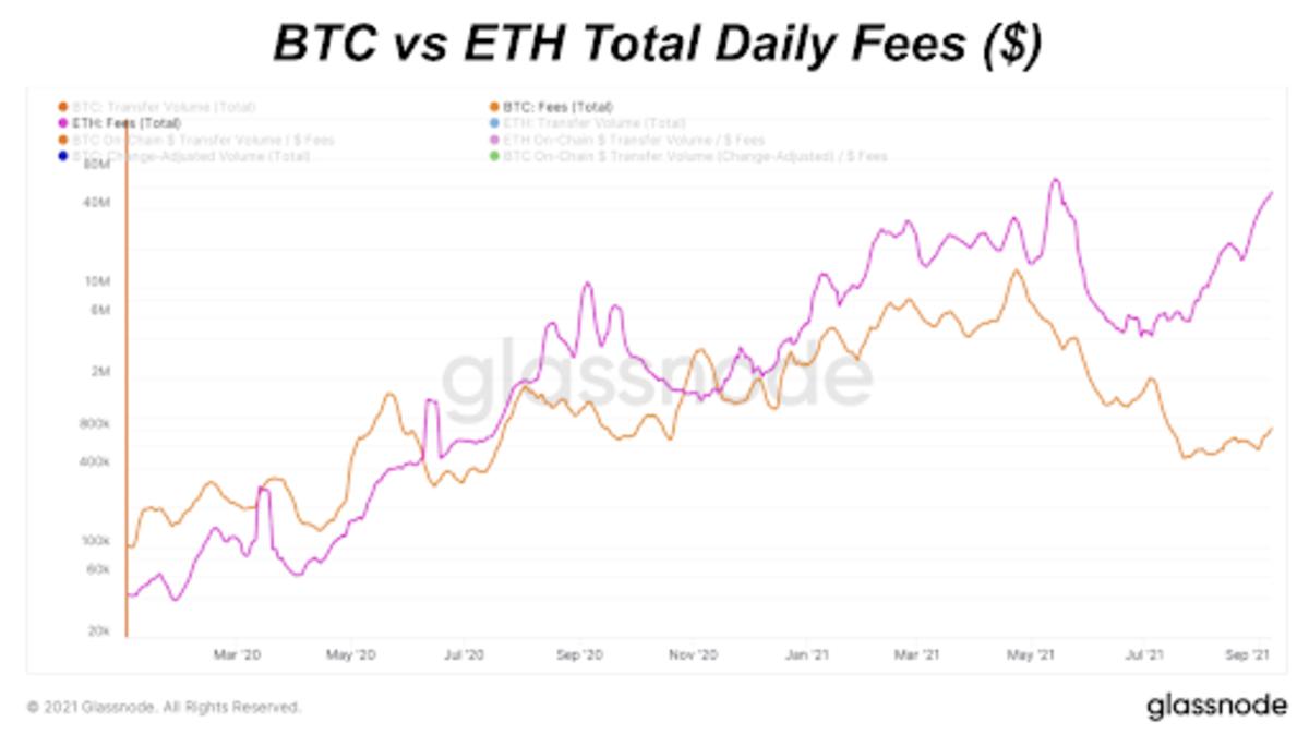 BTC Versus ETH Daily Fees ($) (Log)
