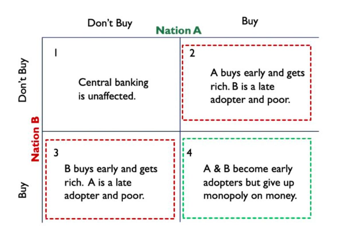 Prisoner's Dilemma of Global Bitcoin Adoption