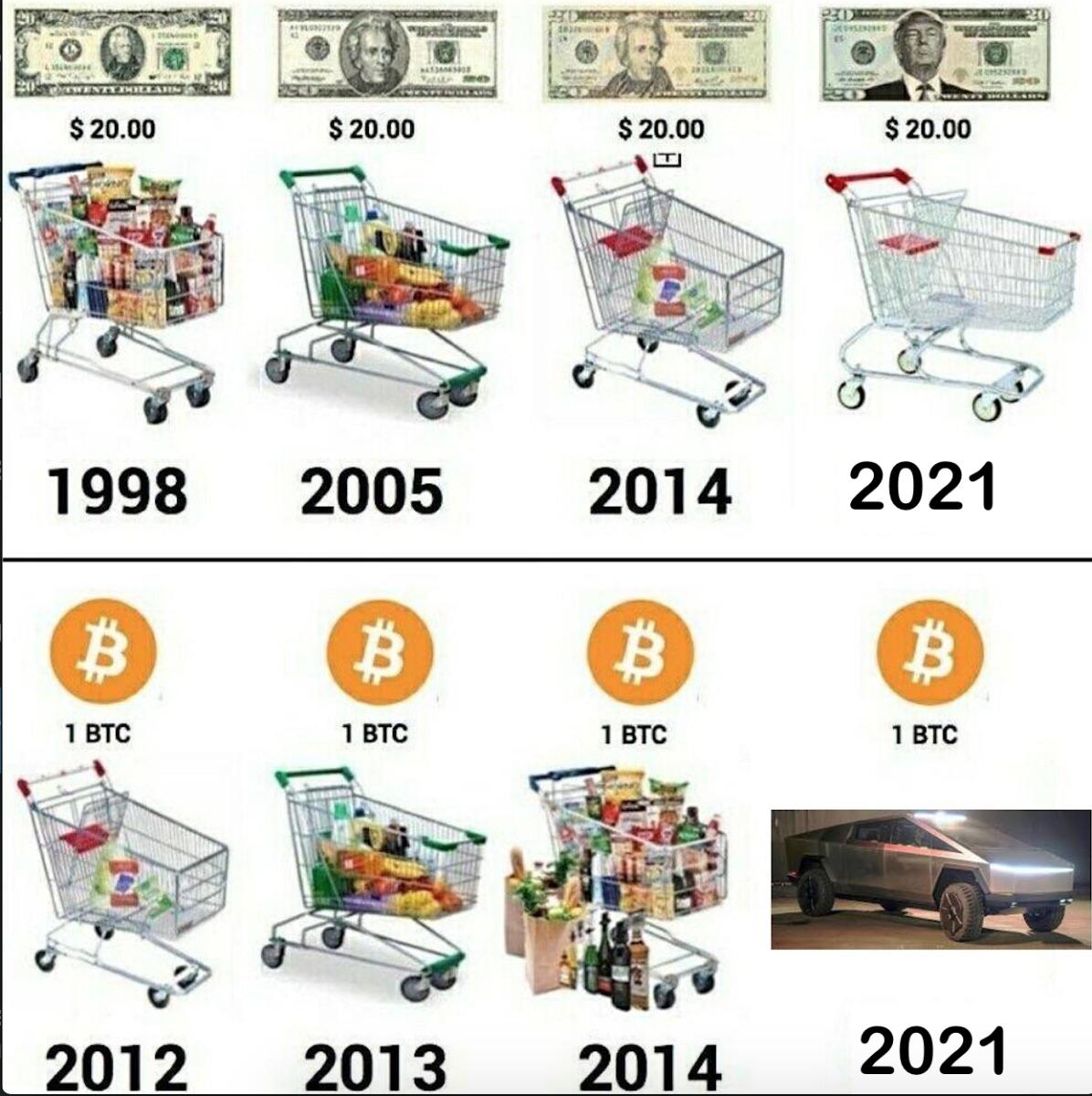 U.S. dollar inflation visualized at the top versus bitcoin's deflation at the bottom (Source: Lark Davis @TheCryptoLark).