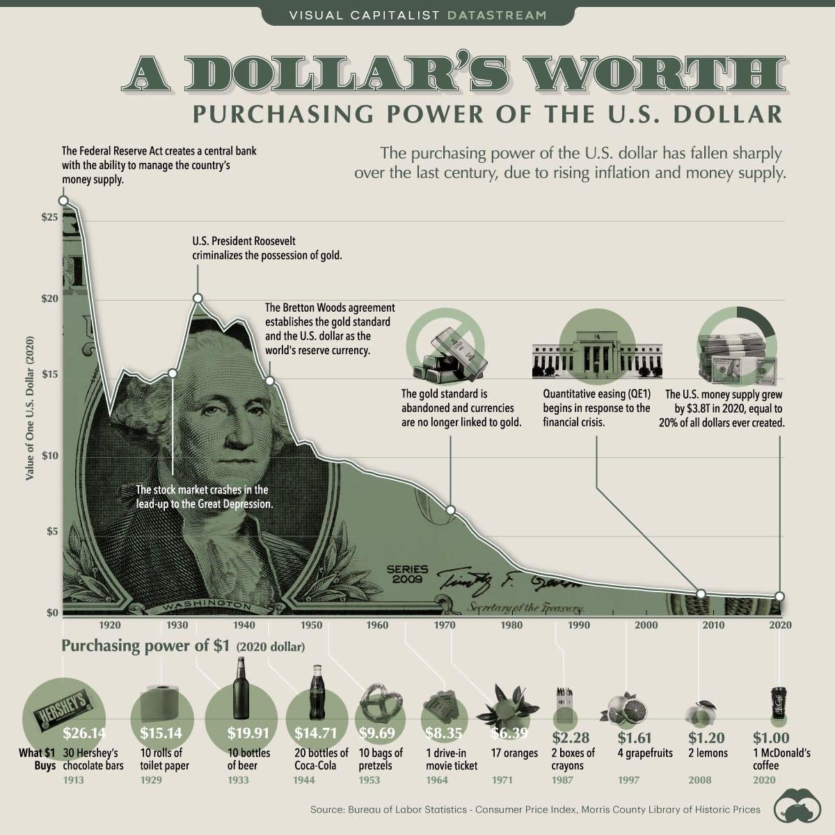 A Dollar's Worth (Source: Visual Capitalist)