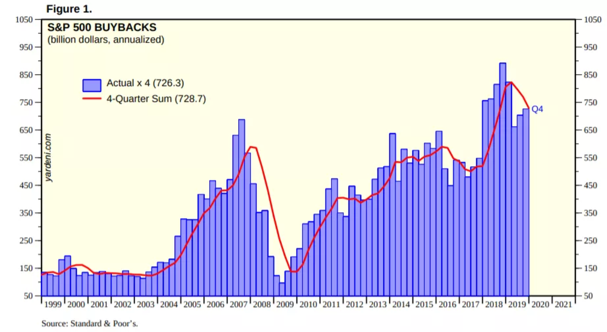 Figure 9. Stock Buybacks and Passive Indexing (Source).