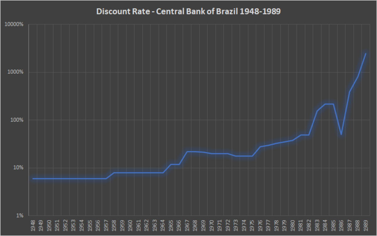 Figure 1. Discount rate for the Bank of Brazil, 1948–1989 (Source).