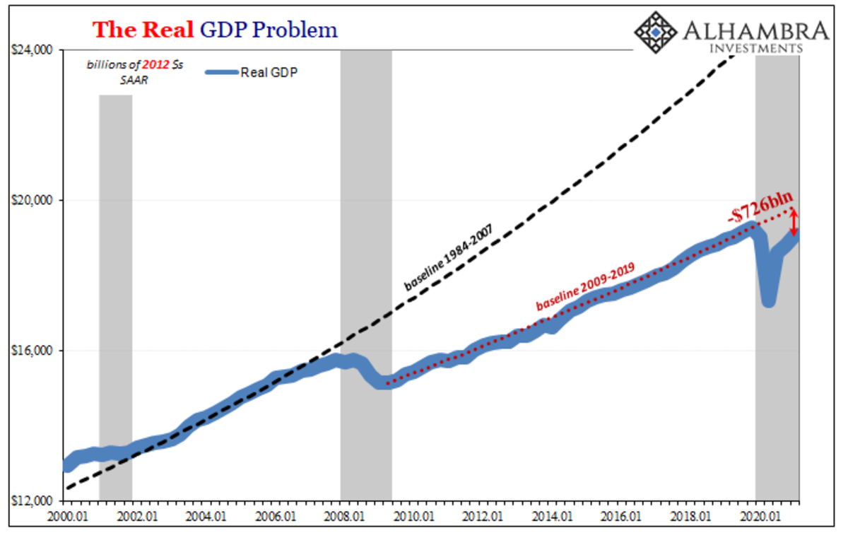 Figure 6. Real GDP growth, 2000–2021 (Source).