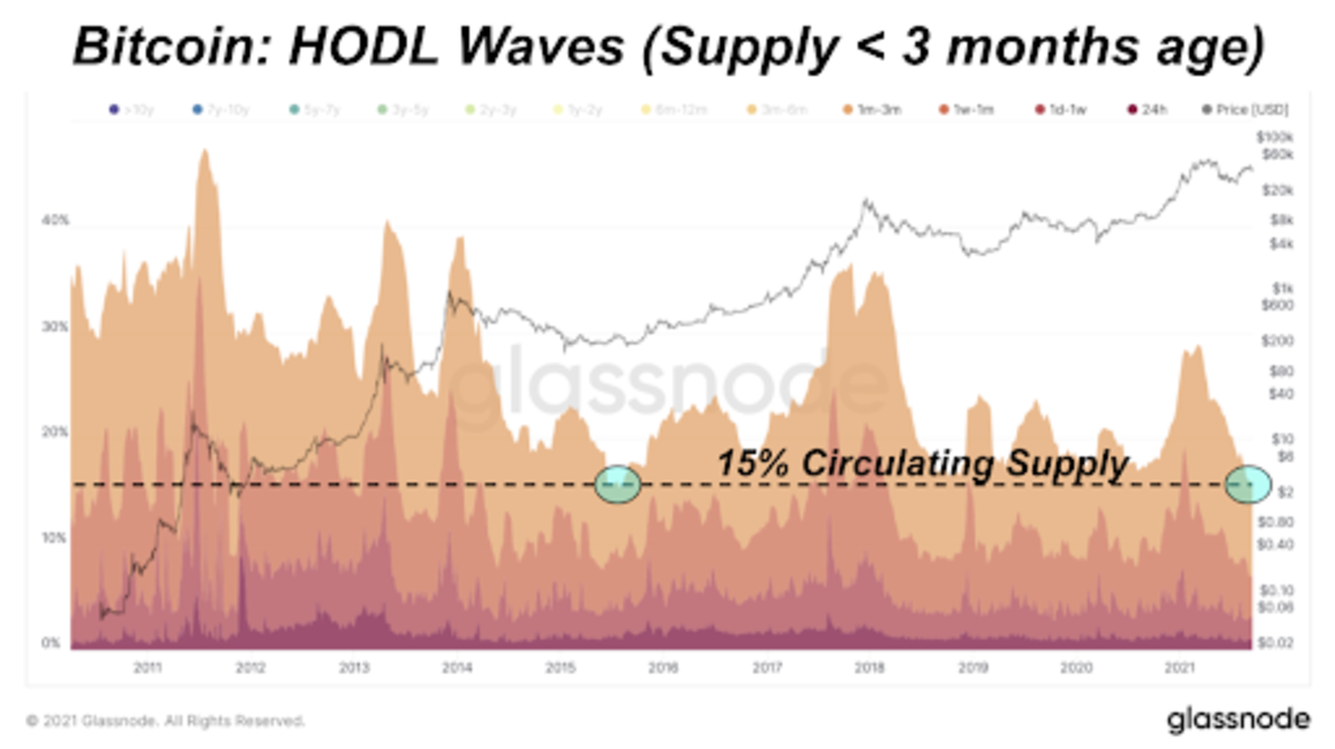 Bitcoin: HODL Waves, Supply Active During Previous Three Months